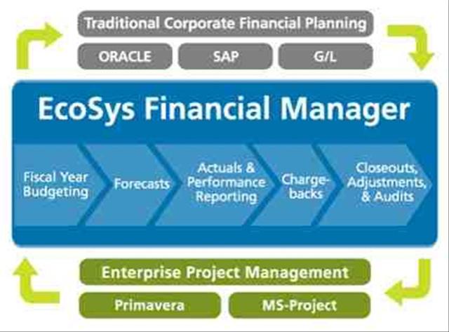 financail management