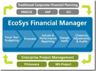 EcoSys Financial Manager Architecture