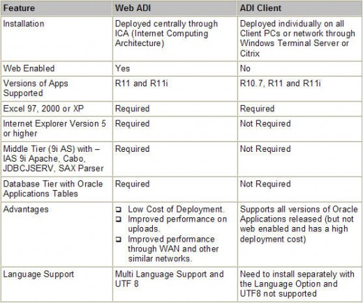 Architectural Comparison of Web ADI with the ADI client
