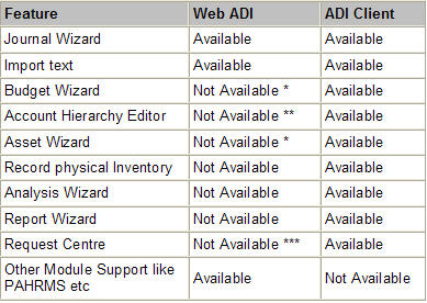 Functional Comparison of Web ADI with the ADI client