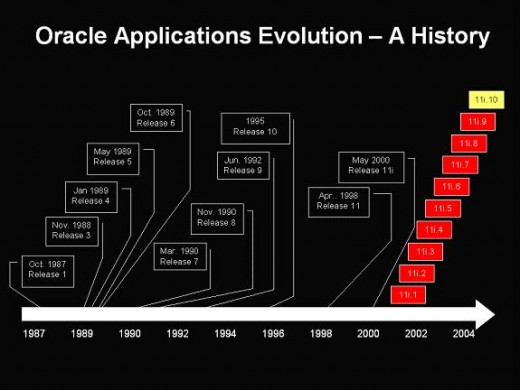 Click to view an enlarged image of the Oracle Applications Evolution History